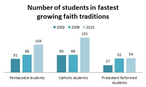 CRC student numbers down; Pentecostal, Catholic and Protestant Reformed on the rise
