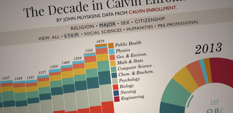 Visualized: The Decade in Calvin Enrollment