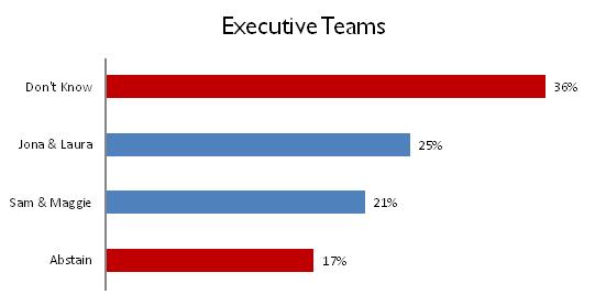 Senate Election Poll Results