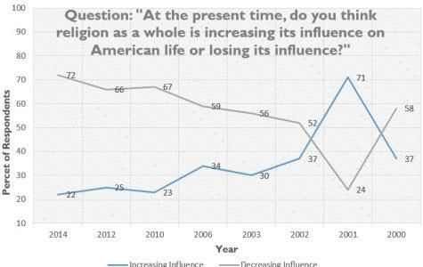 Americans rethink religion in politics