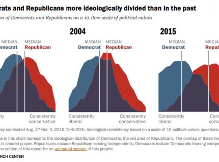 Graphs from the Pew Research Center depict polarization.  Photo courtesy Pew Research Center.