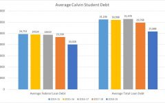Decreasing student debt despite increasing tuition