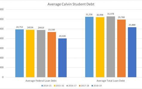 Decreasing student debt despite increasing tuition