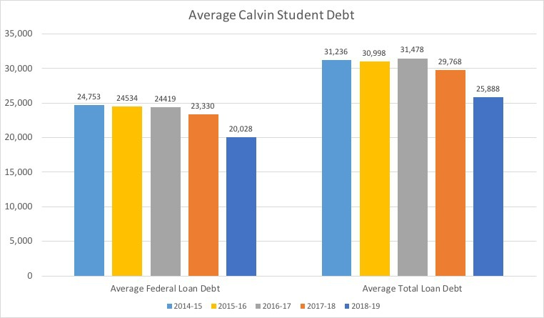 A graph of student debt.