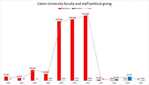 Calvin employees' political donations far less than past years, below peers' giving