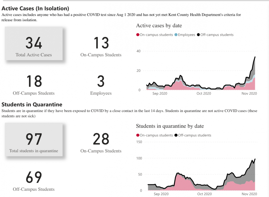 The COVID dashboard updated for Nov. 5.
