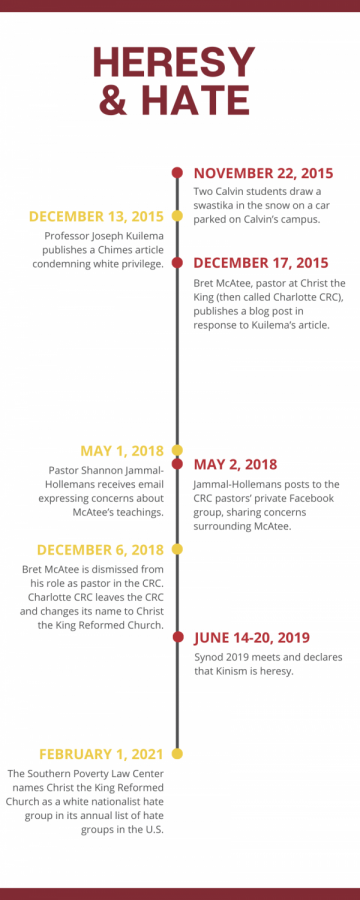 A timeline of the various events mentioned in the article.