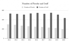 The number of regular full-time faculty have steadily declined over the last ten years.