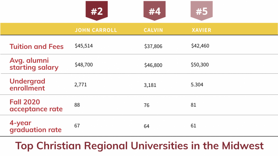 Calvin ranks well among the top Christian schools on the Regional Universities Midwest list.