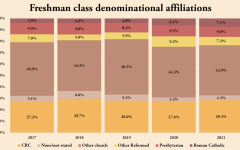 Denominational affiliations of incoming freshmen have shifted over the years, with a noticeable decrease in students from other Reformed denominations.