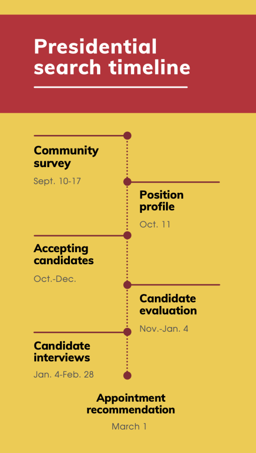 The+PSC+released+an+updated+timeline+at+their+Sept.+22+meeting.%0AOR%3A+The+PSC+expects+to+recommend+a+candidate+for+appointment+by+March+1%2C+2022.